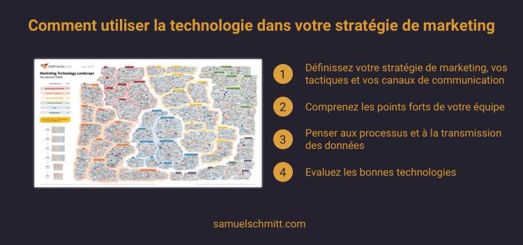 Comment utiliser la technologie dans votre stratégie de marketing
