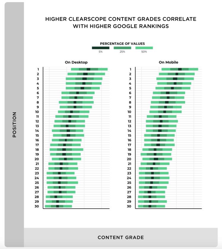 """Il y a une corrélation claire entre la """"Qualité du contenu"""" et le classement de Google dans les résultats de recherche."""
