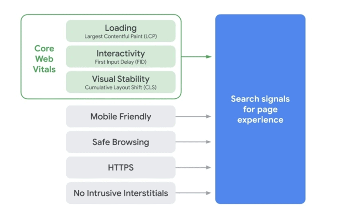 Page Experience Signals for Google