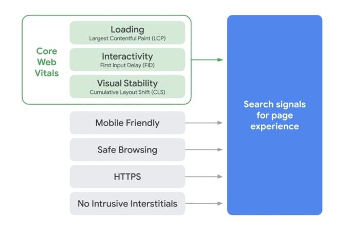 Les signaux de l'experience de page pour Google