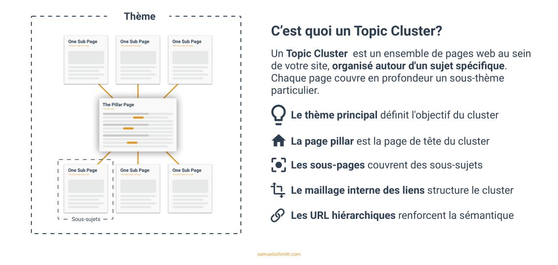 C'est quoi un Topic Cluster?