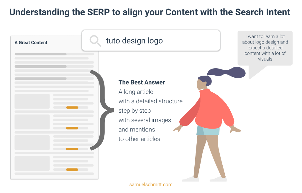 Understanding the SERP to align your Content with the search intent