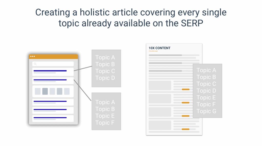 create a holistic article