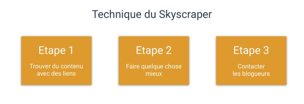 technique du Skyscraper
