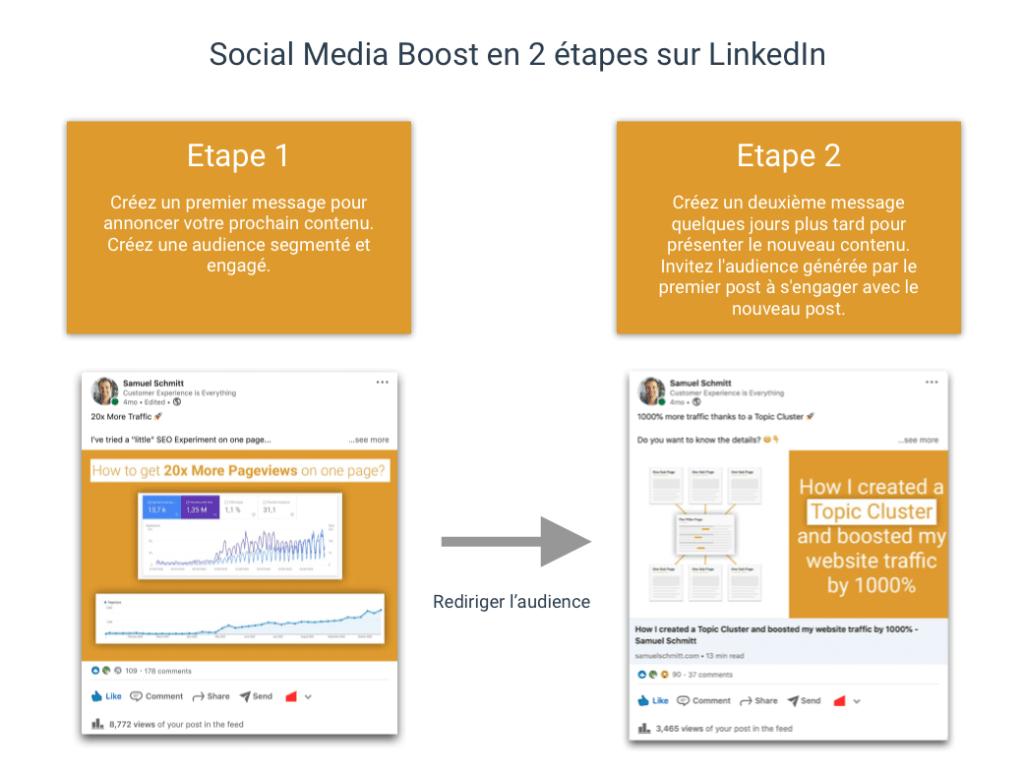 Booster vos contenus depuis les réseaux sociaux