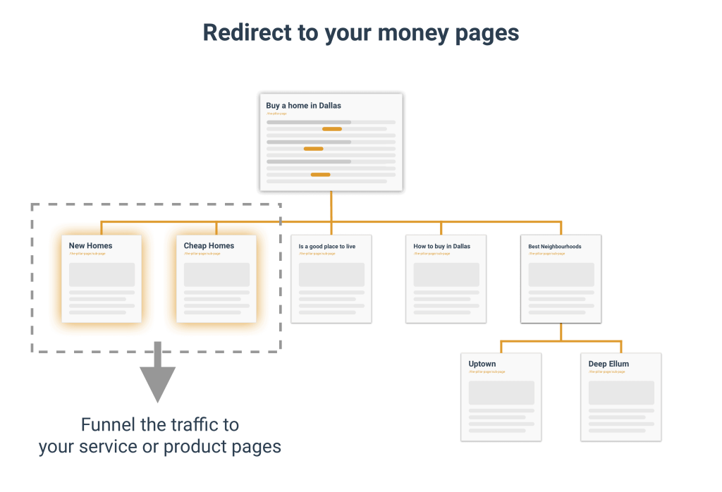 Redirect to your money pages