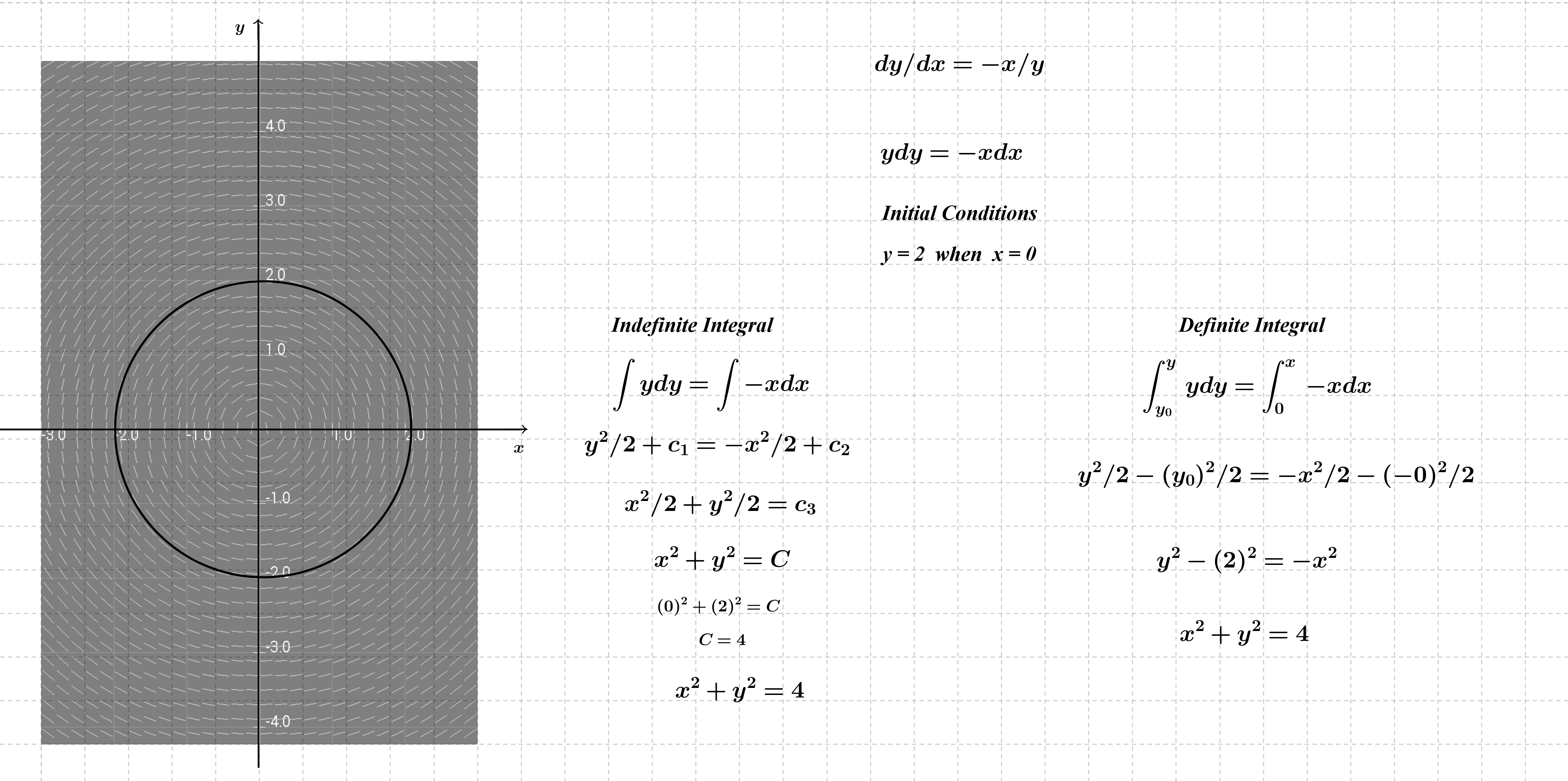 Separable Differential Equations And Slope Fields