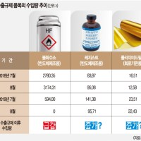 [That 's two months after Japan 's export restrictions, the Korean government ca n't disclose the amount of import reduction that is the basis for damage]
