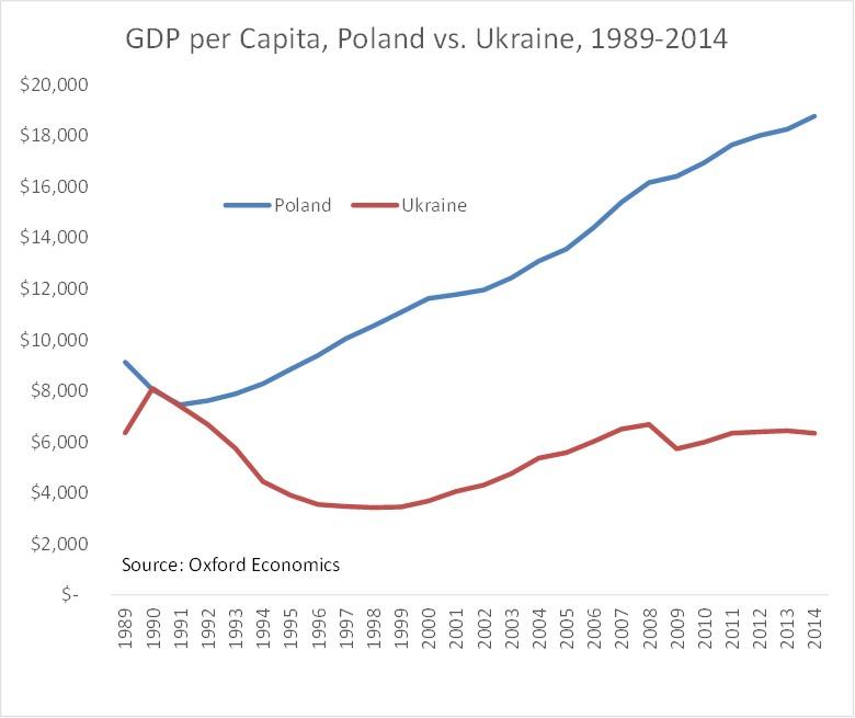Poland vs. Ukraine