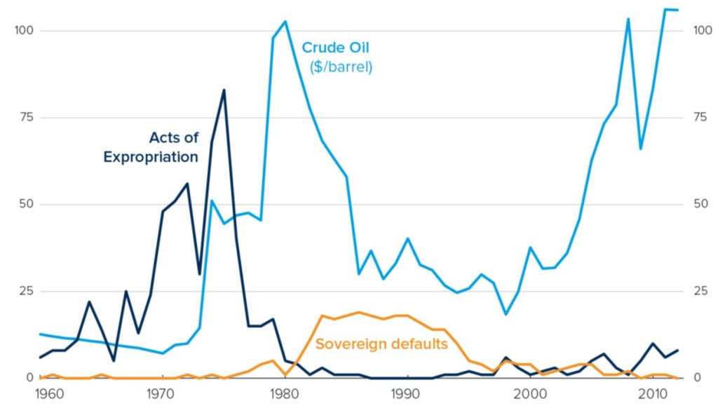 Oil price and CEN