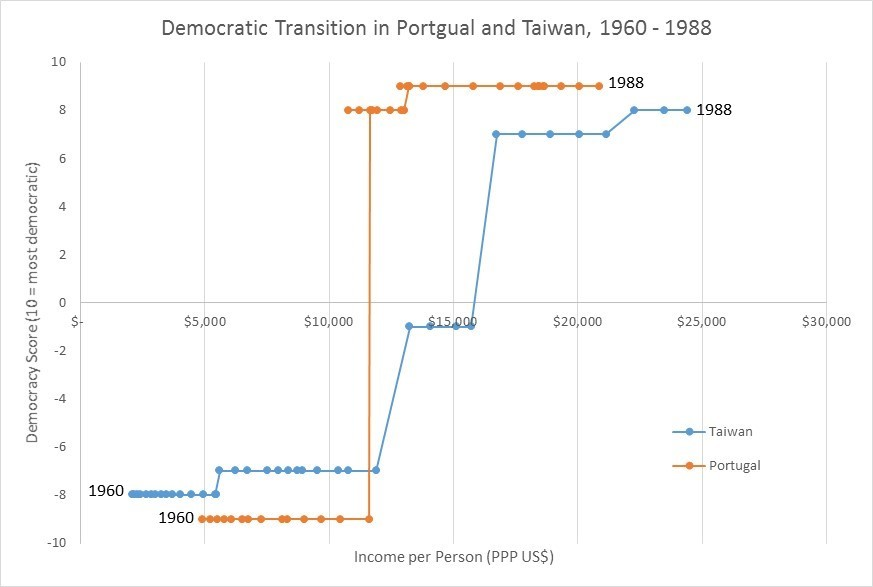 Portugal and Taiwan Transition