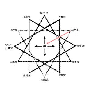 神の四つの顔(ふたご座)