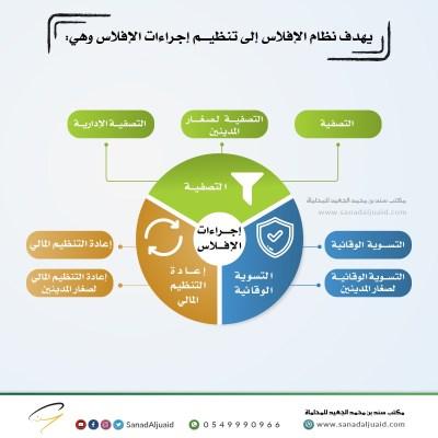يهدف نظام الإفلاس إلى تنظيم إجراءات الإفلاس وهي: