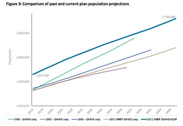 SAWS population projections