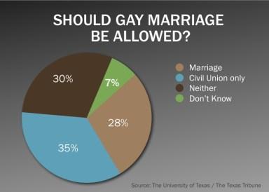 same-sex marriage poll Texas