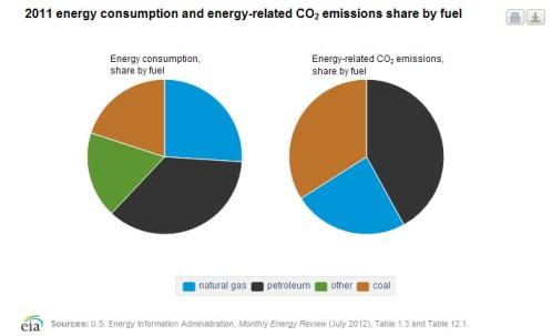 consumption_emissions_pie