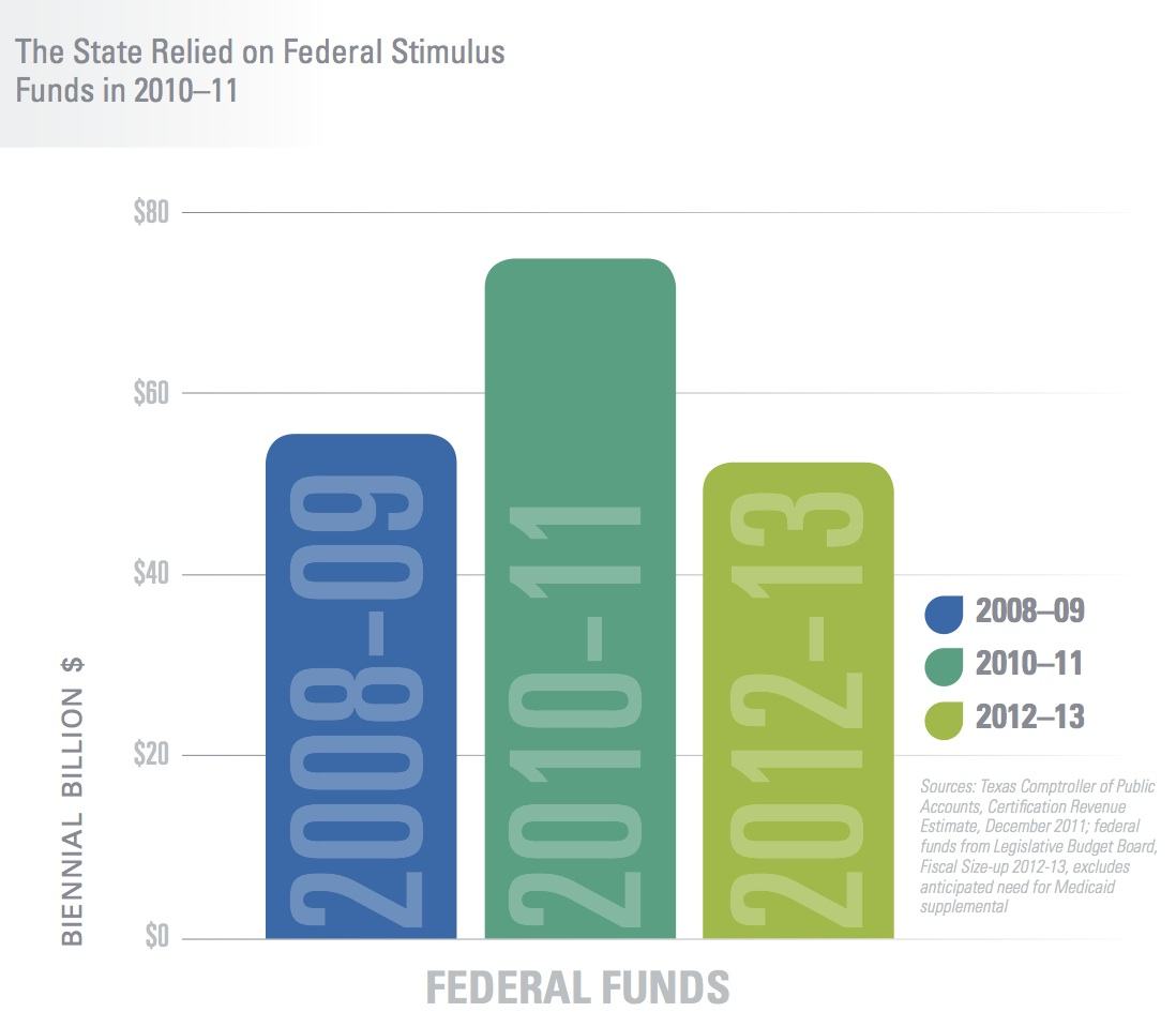 Federal Stimulus Reliance