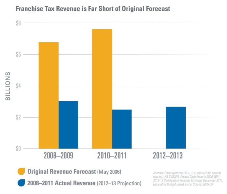 Franchise Tax Revenue