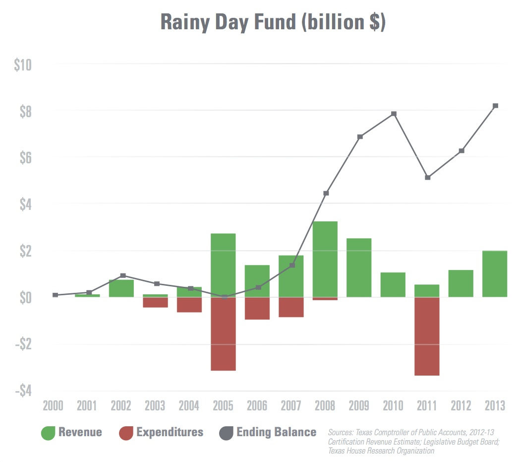 Rainy Day Fund over time