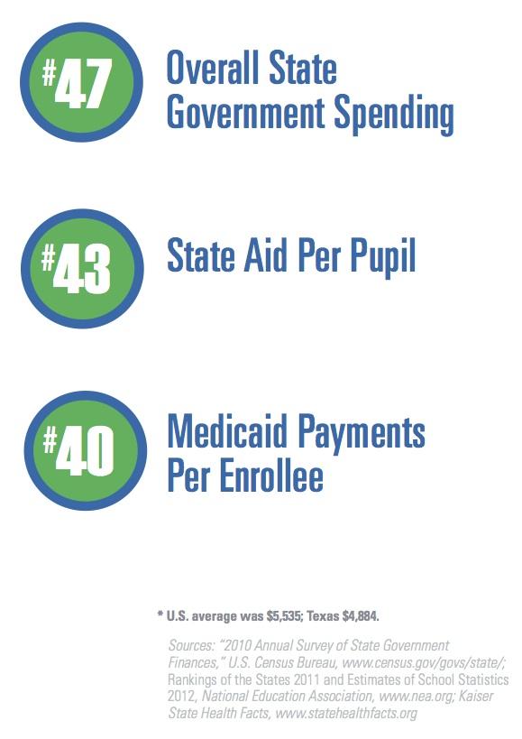 TX State Spending Ranks