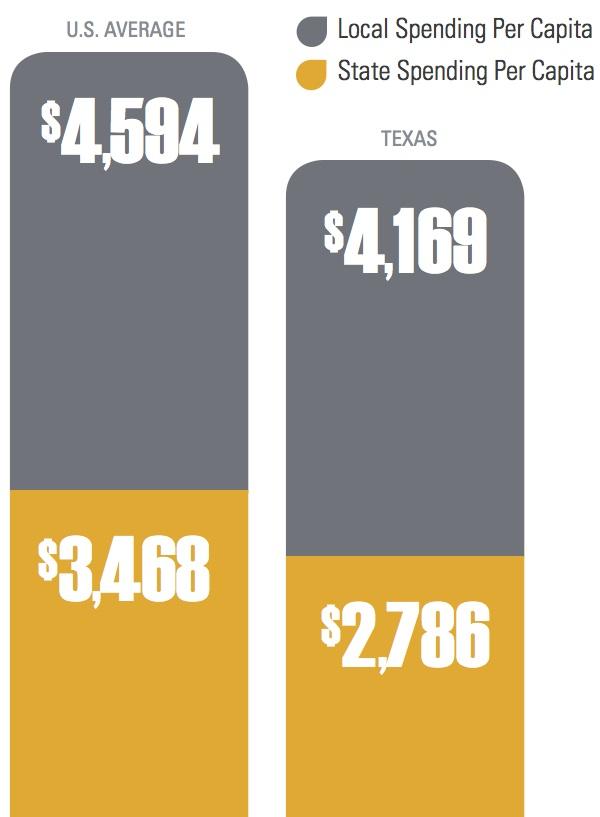 TX vs US Spending Per Capita