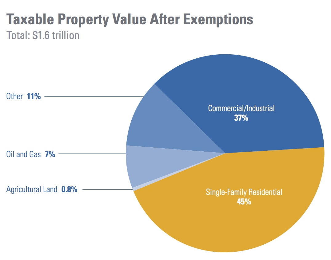 Taxable Properties