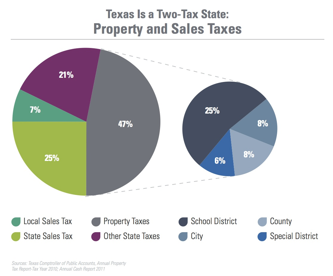 Texas Tax Structure