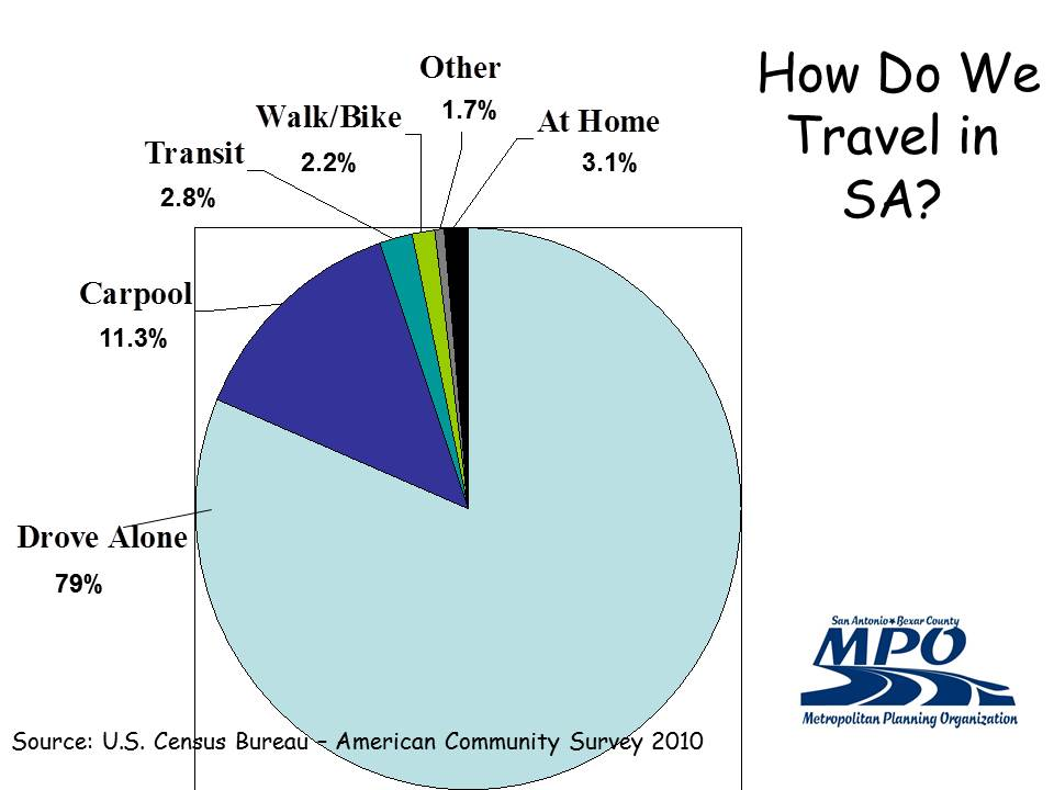 MPO's How We Travel Graph