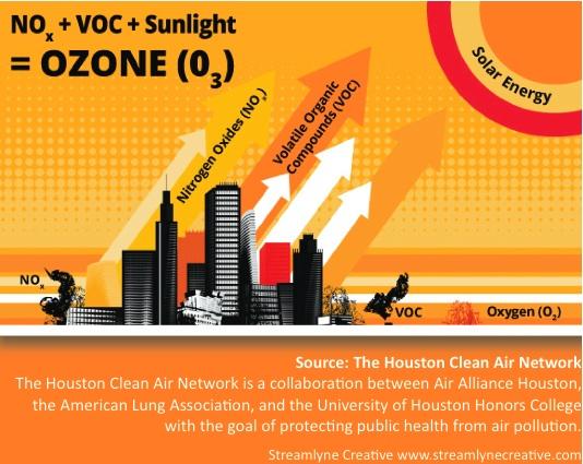 Ozone graphic