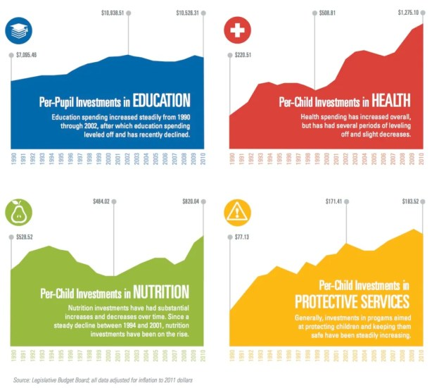 Per-child investments CPPP graph education