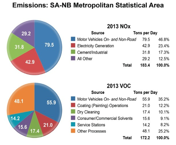 Graphic courtesy of the SA Clean Technology Forum.
