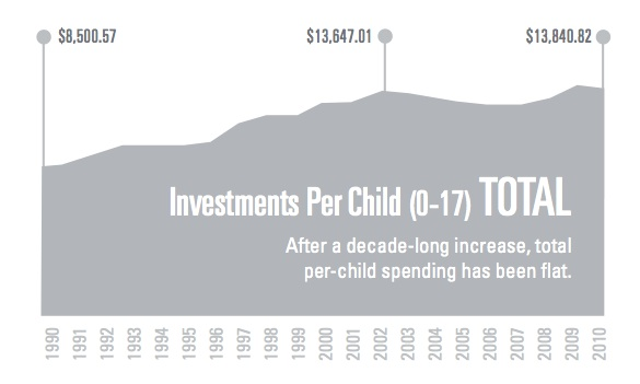 investments in Children CPPP