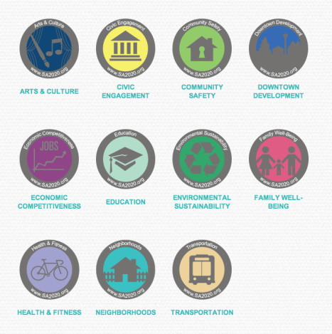The eleven key components of SA2020.