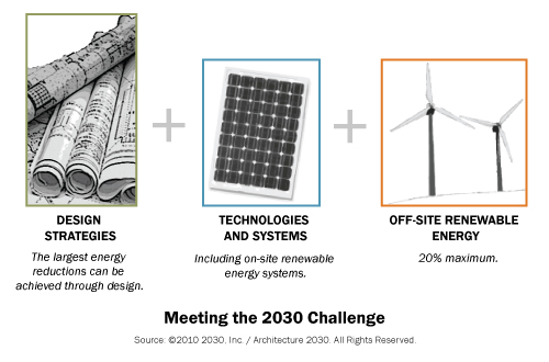 strategies tech systems architecture 2030 challenge graphic