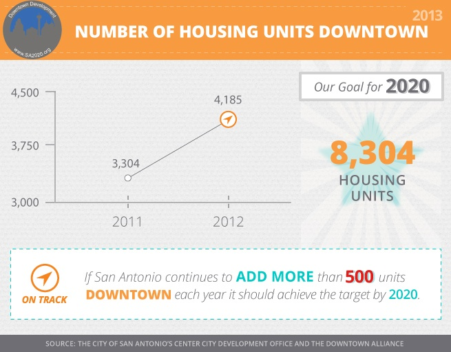 """From the SA2020 Downtown Development Indicator, """"housing units downtown."""""""