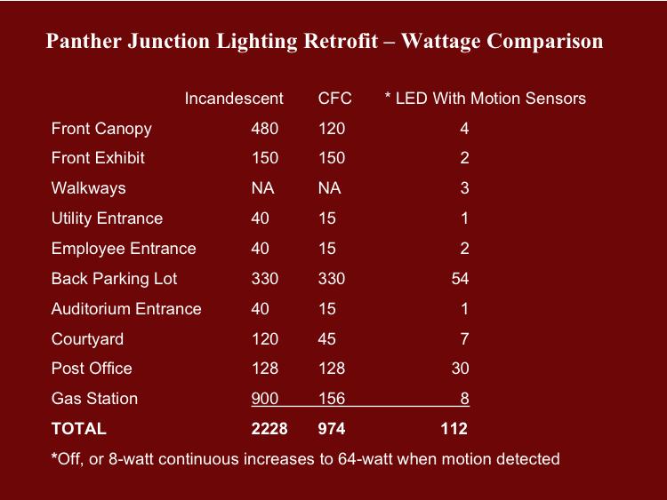 A slide from Wren's presentation illustrating energy savings for a building.