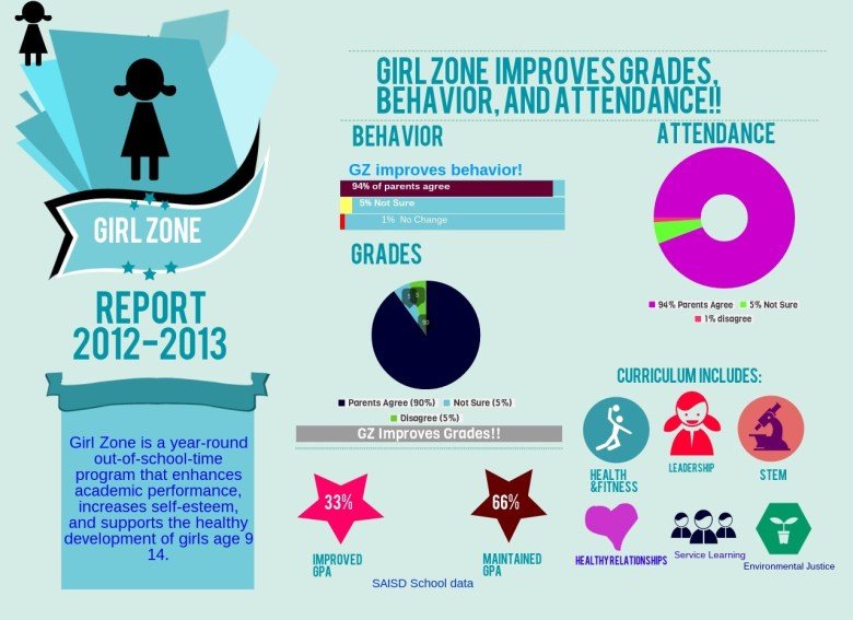 Martinez Street Women's Center Girl Zone. (Infographic courtesy of Martinez Street Women's Center)