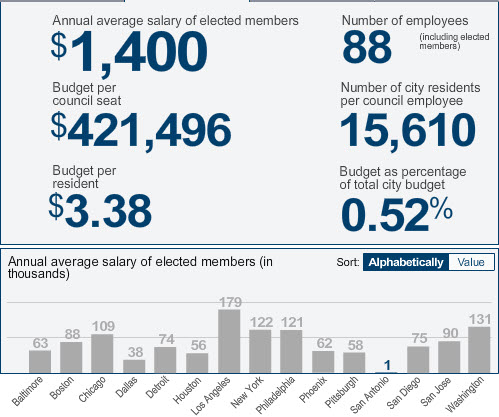 A breakdown of San Antonio City Council salary budget. Screen shot from Pew Charitable Trusts' interactive tool.