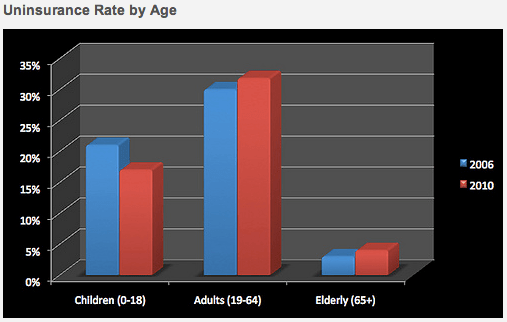 Uninsured population in Texas by age. Graphic courtesy of CPPP.