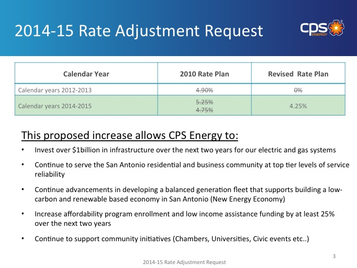 A slide from CPS Energy's presentation to City Council outlining the rate increase request.