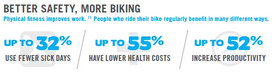 Health safety bike graph