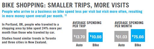 Smaller_trips,_more_visits bike graph