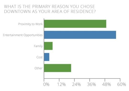 Primary-Reason