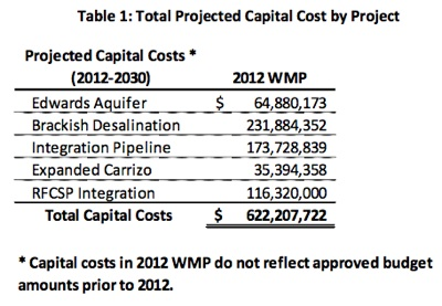 From the 2012 Water Management Plan. Click here to download full plan.