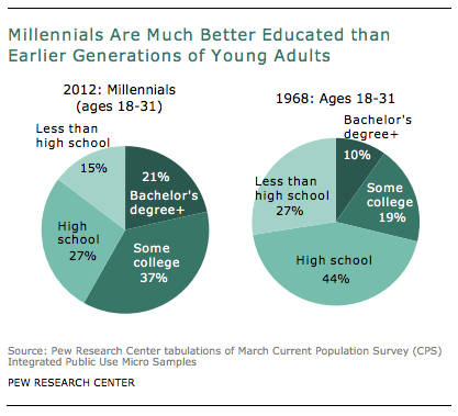 """Graph courtesy of the Pew Research Center report """"A Record 21.6 Million In 2012: A Rising Share of Young Adults Live in Their Parents' Home"""" August 1, 2013."""
