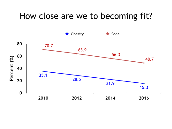 """From Director of San Antonio Metro Health Department Dr. Thomas Schlenker's presentation, """"Obesity in San Antonio: Change in the Right Direction."""""""