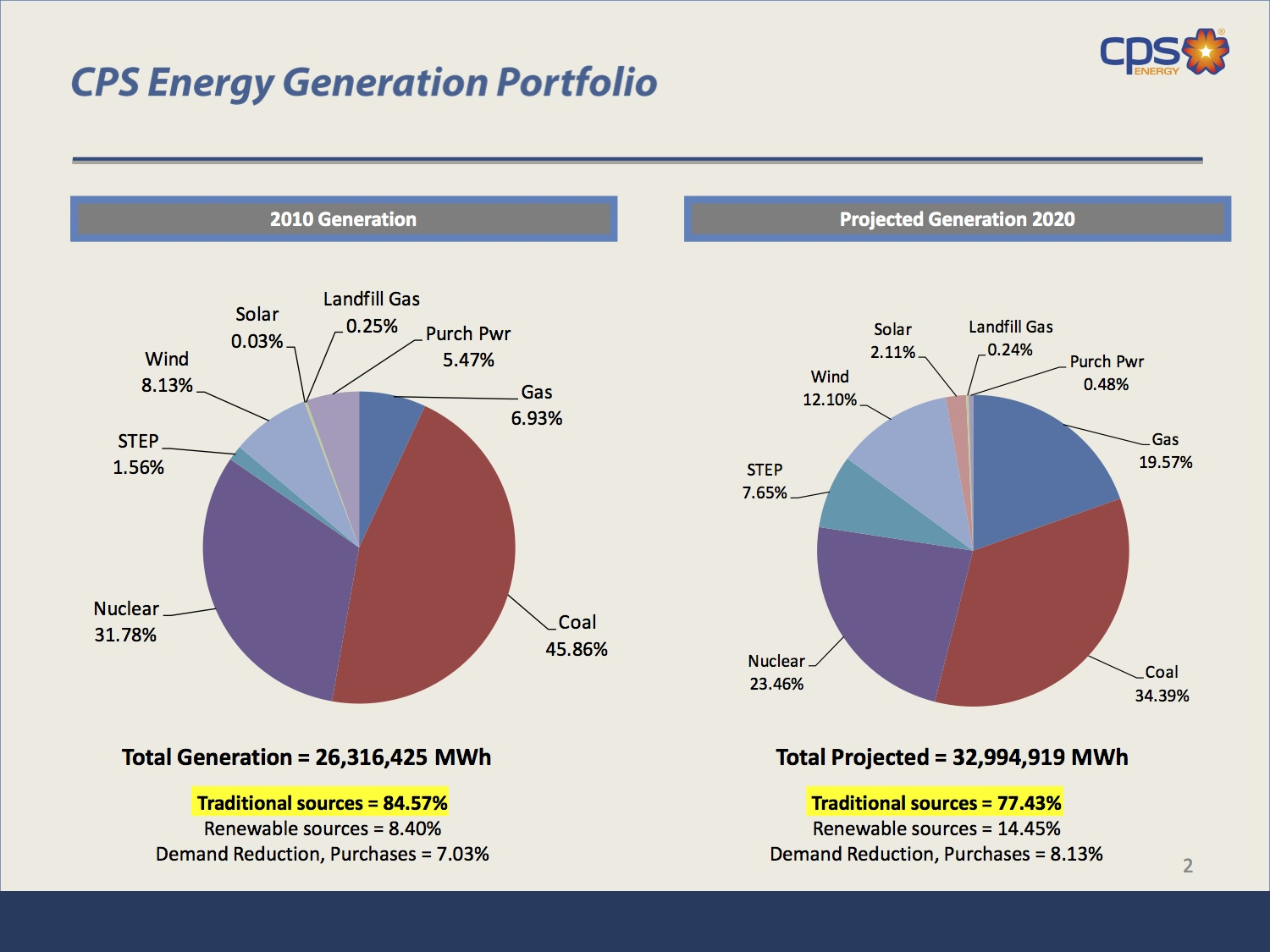 Graph courtesy of CPS Energy. Between 2010 and 2020, the Deely Plant, a traditional coal-fired plant will close and be replaced with a lower-carbon natural gas plant.