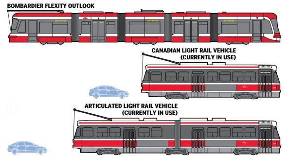 Image courtesy Toronto Transit Commission.