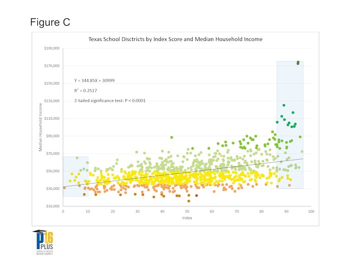 a scatter plot that shows the linear association between the districts' median household income and their composite score on the ranking index.