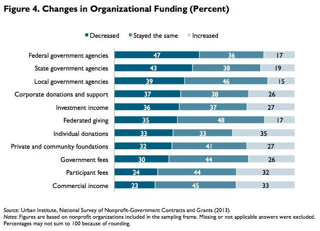 Urban Institute changes in nonprofit funding 2013